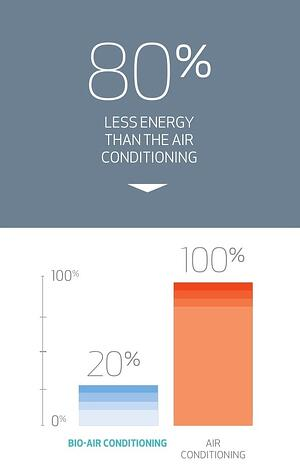 Biocool energy usages