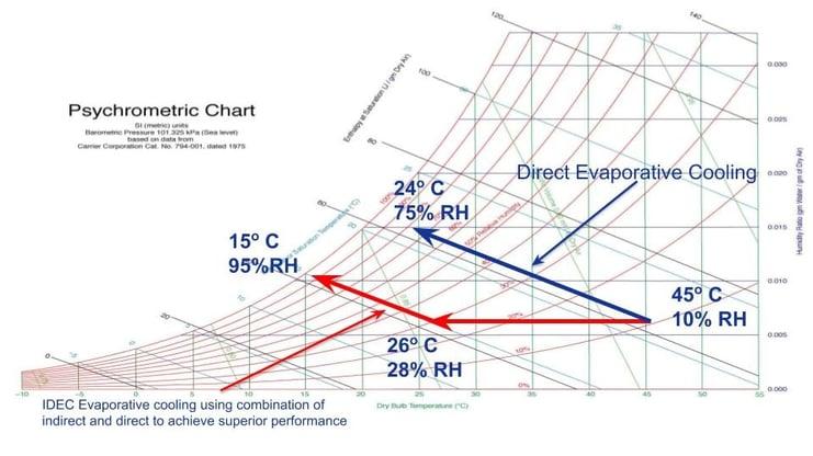 psychrometric-evaporative-cooling-chart.jpg