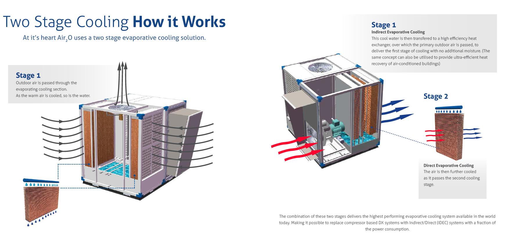 Evap Cooling diagram